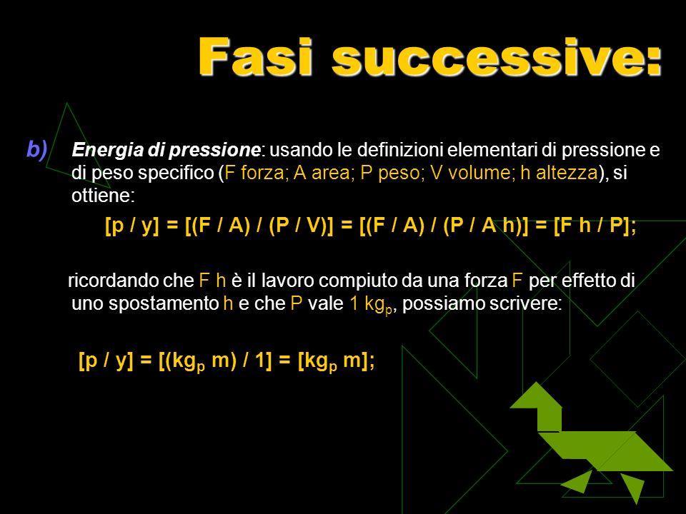 Fasi successive: [p / y] = [(kgp m) / 1] = [kgp m];